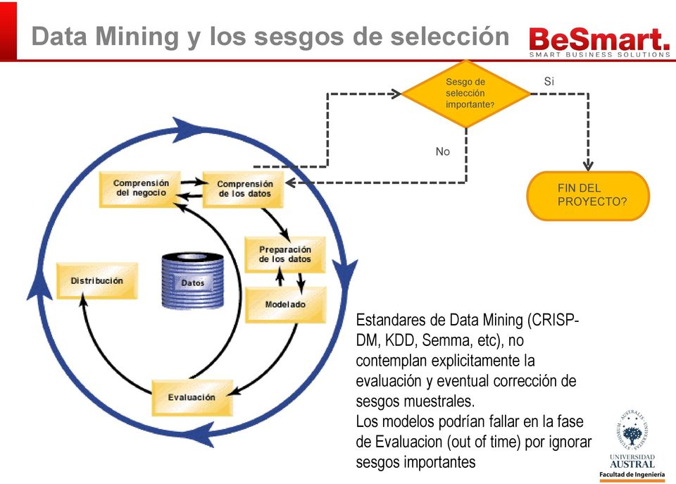 Estandares de Data Mining (CRISP- DM, KDD, Semma, etc), no contemplan