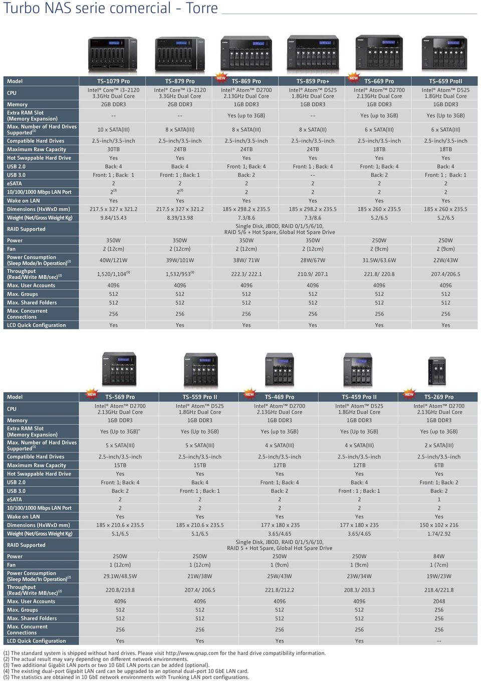 Number of Hard Drives (1) Supported 10 x SATA(III) 8 x SATA(III) 8 x SATA(III) 8 x SATA(II) 6 x SATA(III) 6 x SATA(III) Compatible Hard Drives 2.5-inch/3.