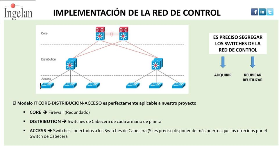 CORE Firewall (Redundado) DISTRIBUTION Switches de Cabecera de cada armario de planta ACCESS