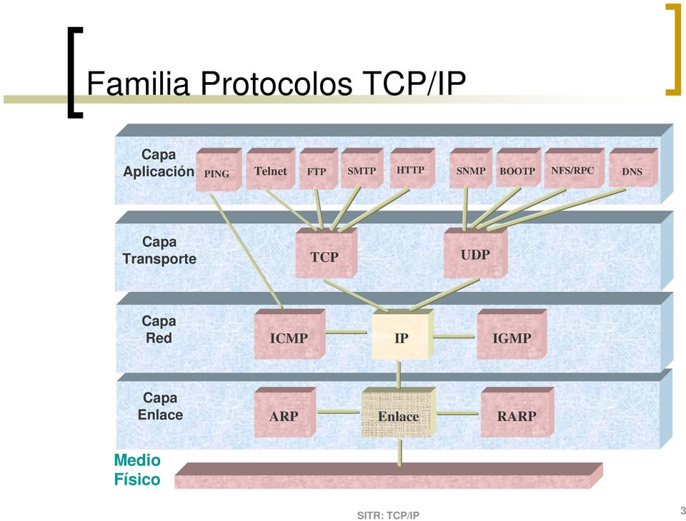 DNS Capa Transporte TCP UDP Capa Red ICMP IP
