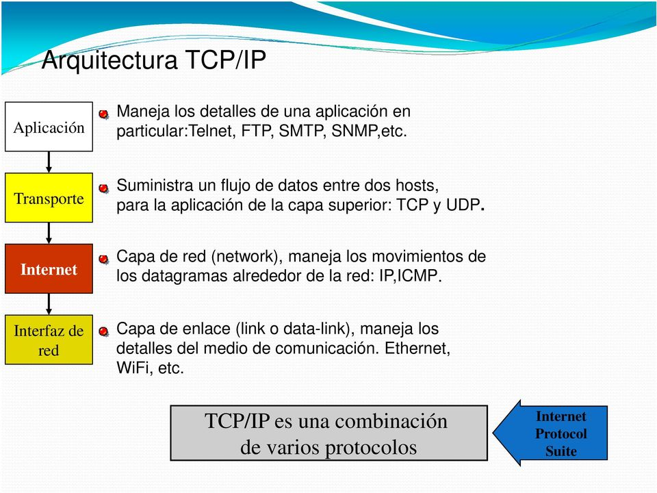 Internet Capa de red (network), maneja los movimientos de los datagramas alrededor de la red: IP,ICMP.