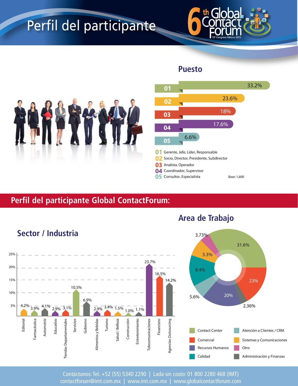 ContactForum: Area de Trabajo Sector / Industria 3.73% 31.6% 25% 5.3% 20% 23.7% 16.5% 8.4% 15% 14.2% 23% 10.5% 10% 5% 4.2% 3.9% 4.1% 2.9% 3.1% 6.9% 2.9% 3.4% 1.5% 1.0% 1.1% 5.6% 20% 2.