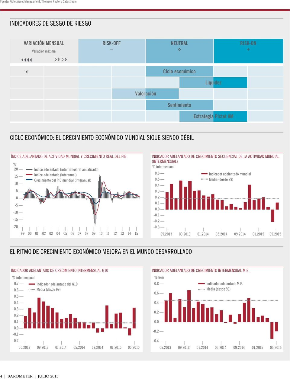 adelantado index (Q/Q(intertrimestral annualised) anualizado) Índice Leading adelantado index (Y/Y) (interanual) Crecimiento World GDP growth del PIB (Y/Y) mundial (interanual) 10 5 0-5 -10-15 -20 99