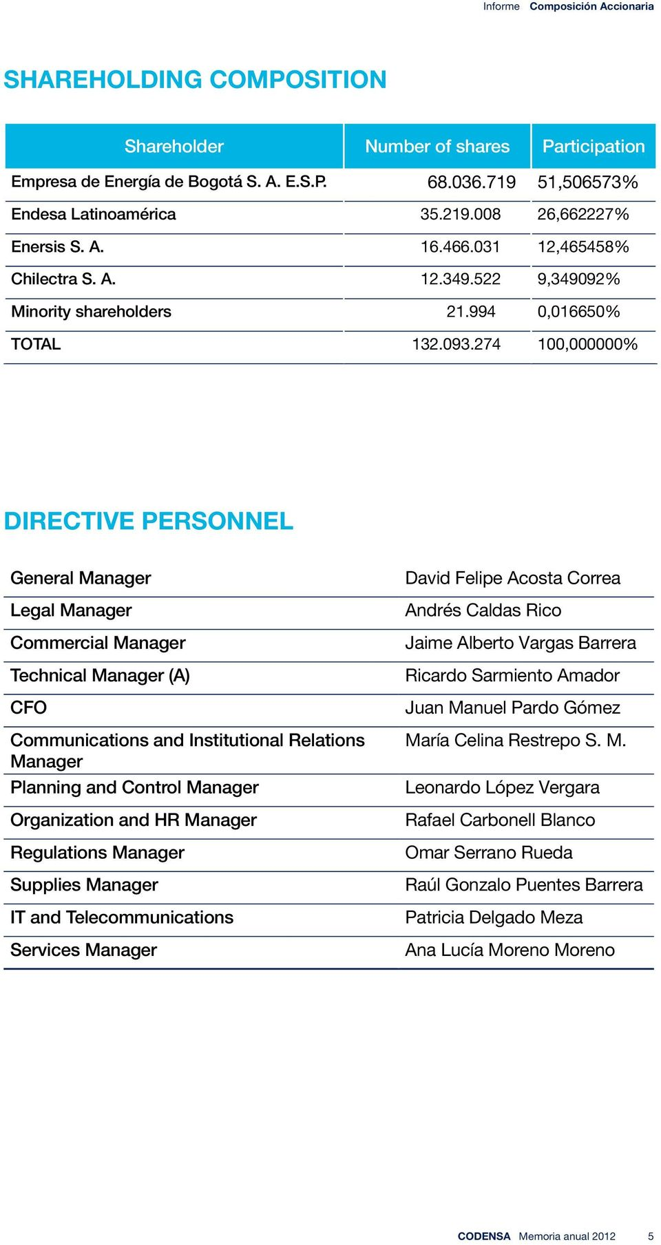 274 100,000000% DIRECTIVE PERSONNEL General Manager Legal Manager Commercial Manager Technical Manager (A) CFO Communications and Institutional Relations Manager Planning and Control Manager