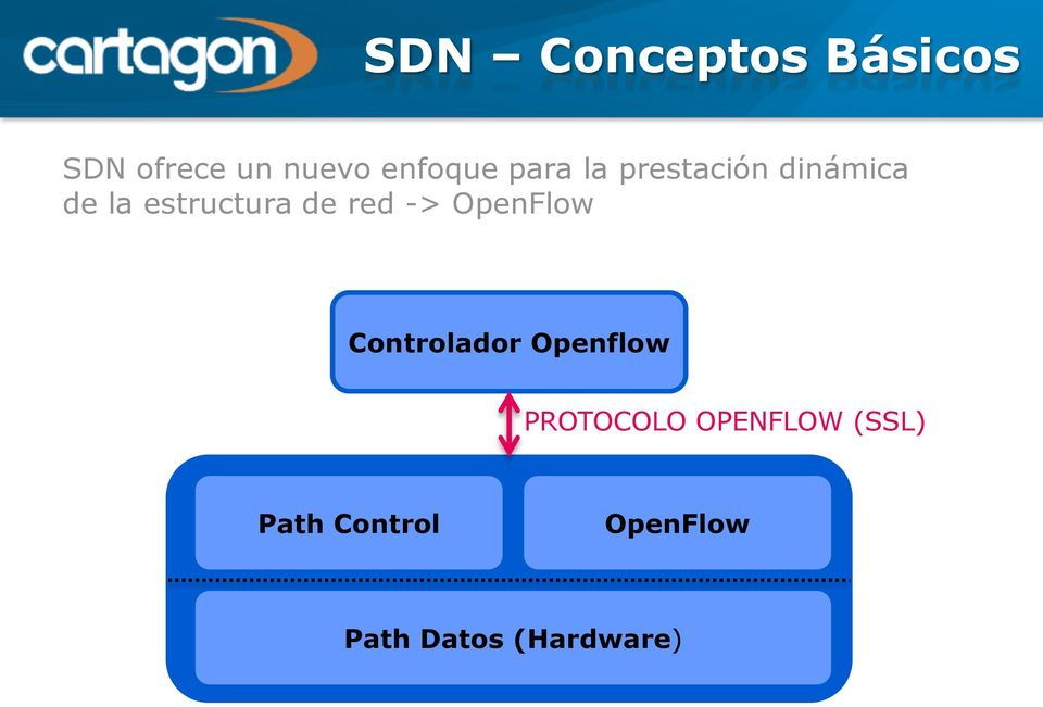 red -> OpenFlow Controlador Openflow PROTOCOLO