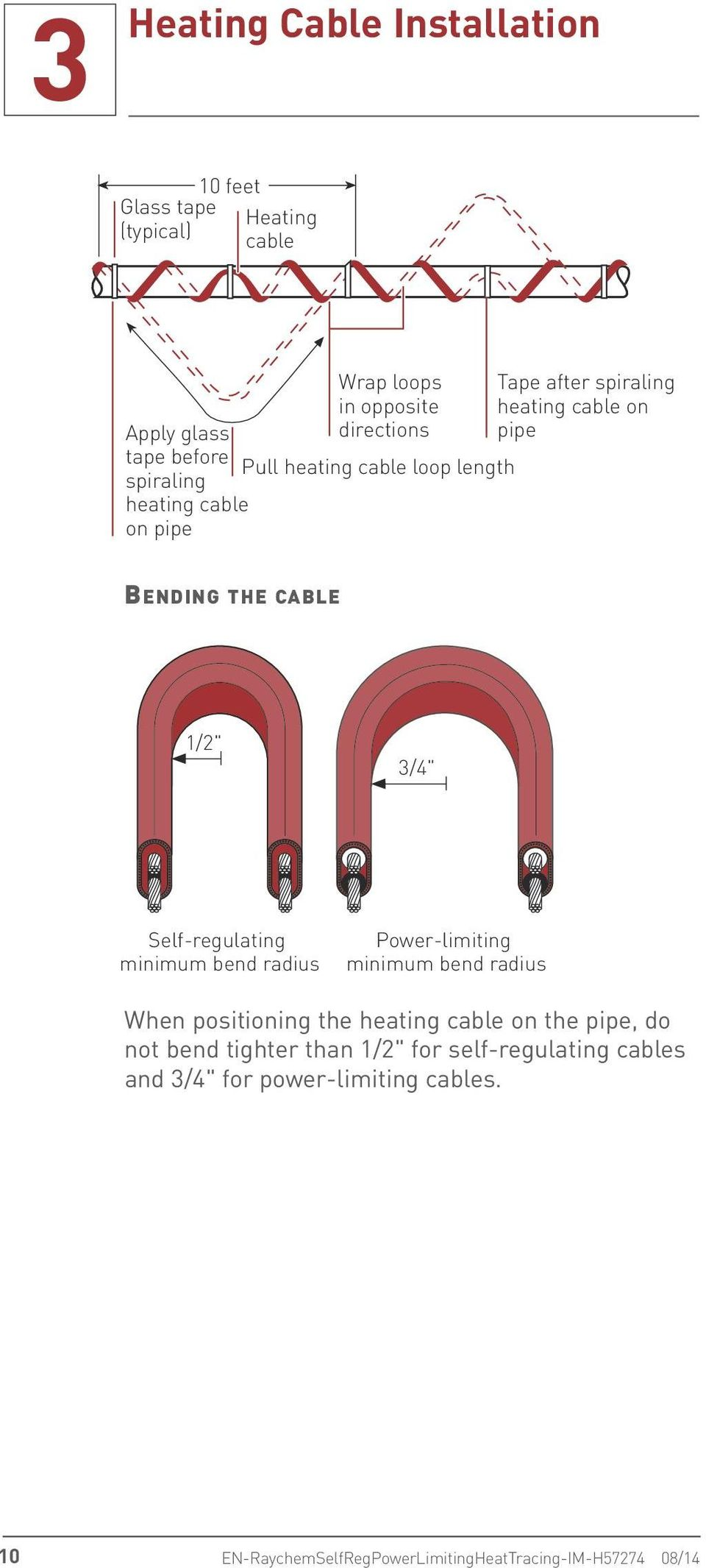 Self-regulating minimum bend radius Power-limiting minimum bend radius When positioning the heating cable on the pipe, do not bend