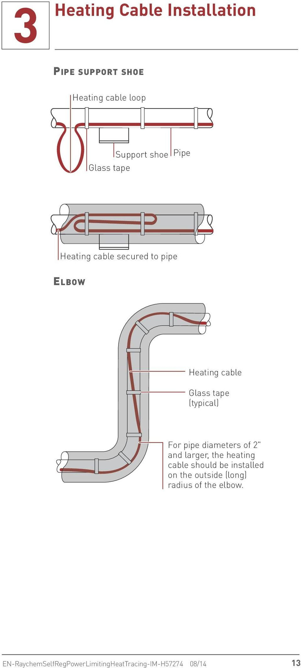 "pipe diameters of 2"" and larger, the heating cable should be installed on the outside"
