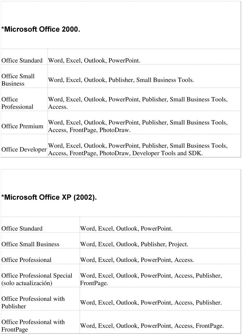 Office Developer Word, Excel, Outlook, PowerPoint, Publisher, Small Business Tools, Access, FrontPage, PhotoDraw, Developer Tools and SDK. *Microsoft Office XP (2002).
