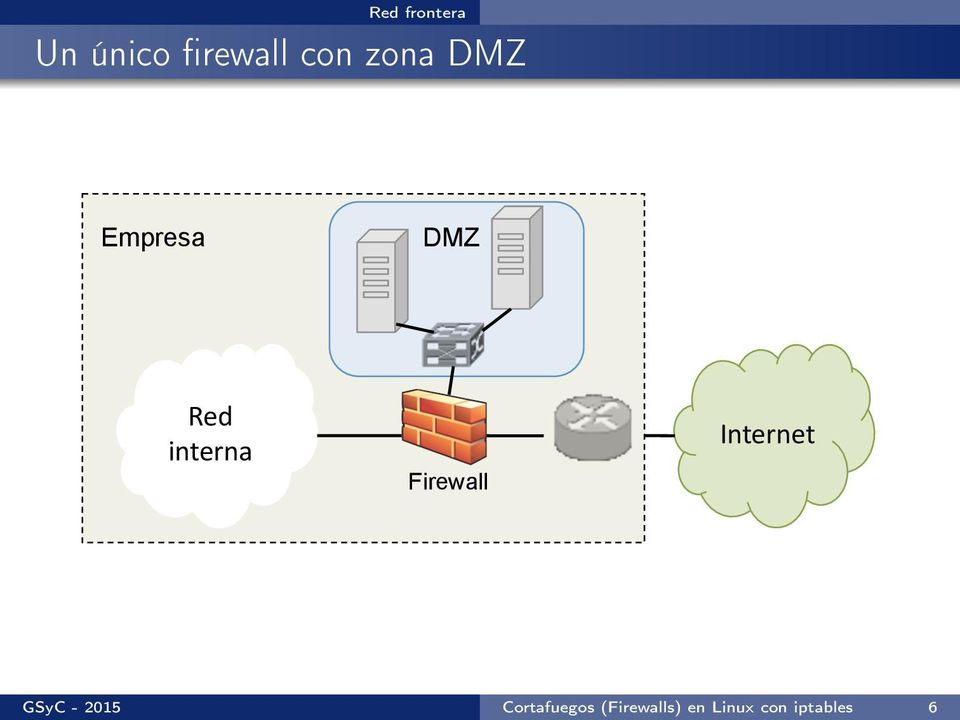 Firewall Internet$ GSyC - 2015