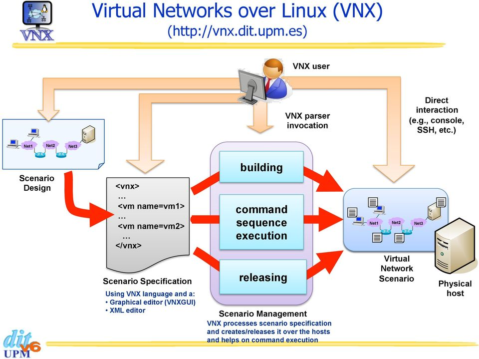) Net1 Net2 Net3 Scenario Design <vnx> <vm name=vm1> <vm name=vm2> </vnx> building command sequence execution Net1 Net2 Net3