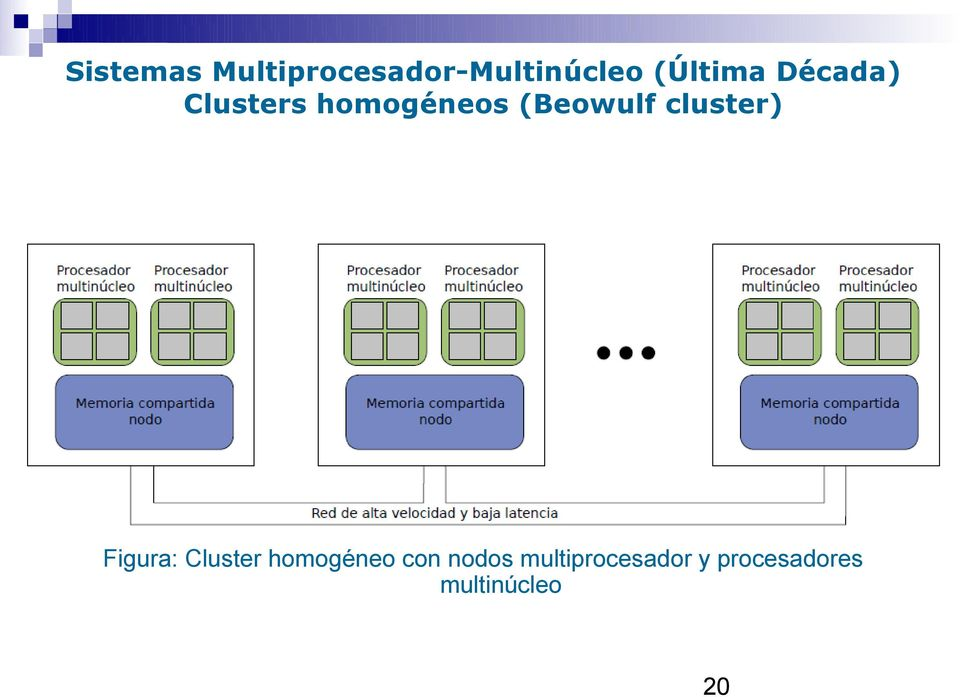 (Beowulf cluster) Figura: Cluster