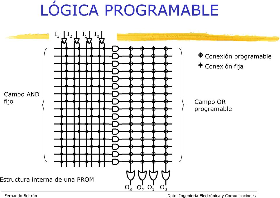 AND fijo Campo OR programable