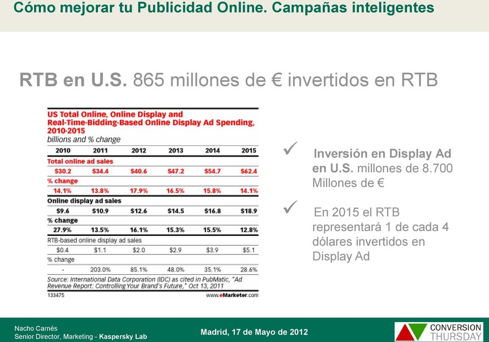 en Display Ad en U.S. millones de 8.