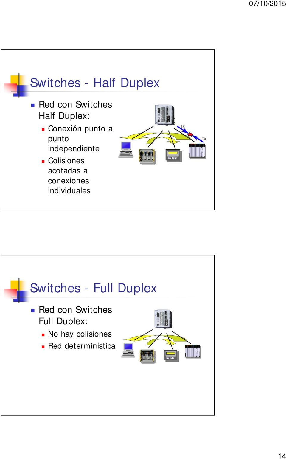 a conexiones individuales Switches - Full Duplex Red con