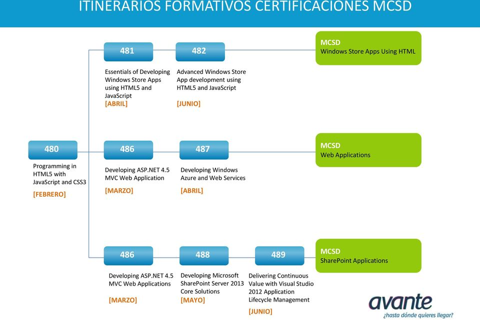 5 MVC Web Application [MARZO] Developing Windows Azure and Web Services [ABRIL] MCSD Web Applications 486 488 489 MCSD SharePoint Applications Developing ASP.NET 4.