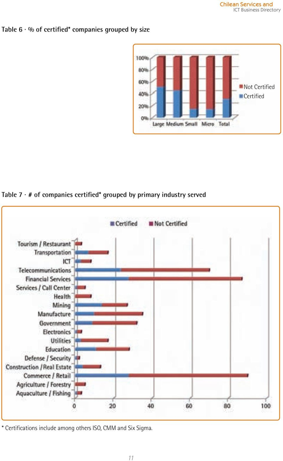 Table 7 # of companies certified* grouped by primary industry