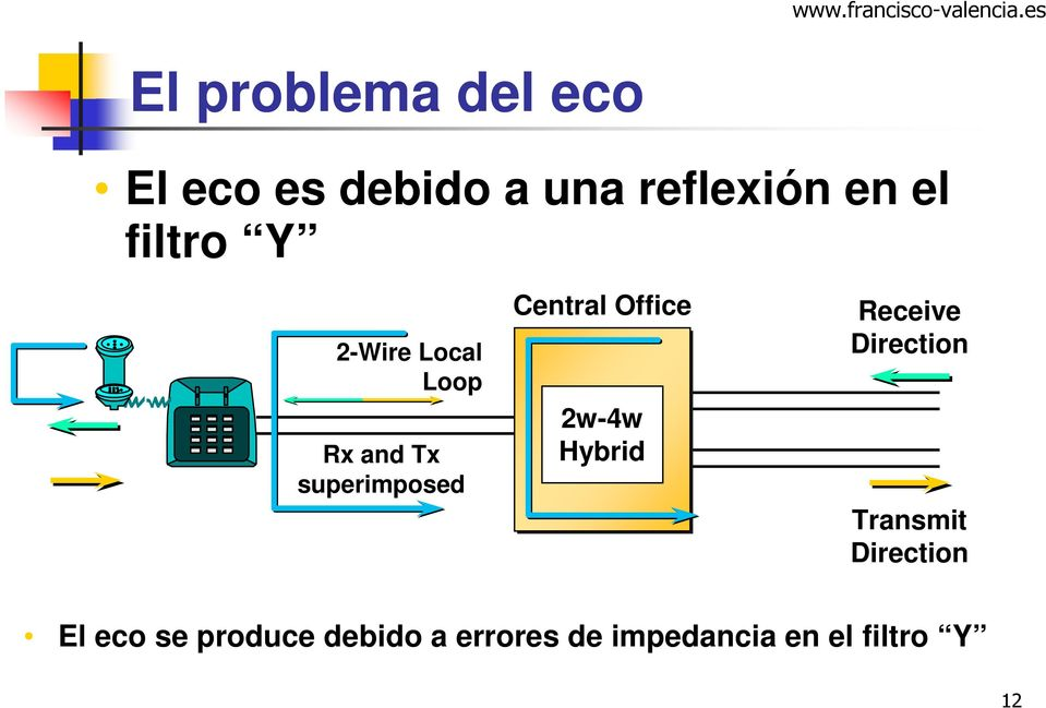 Office 2w-4w Hybrid Receive Direction Transmit Direction El