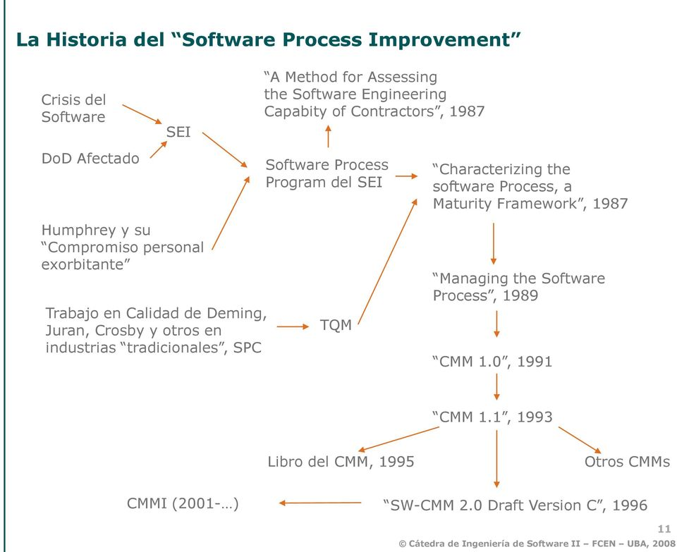 Capabity of Contractors, 1987 Software Process Program del SEI TQM Characterizing the software Process, a Maturity Framework, 1987