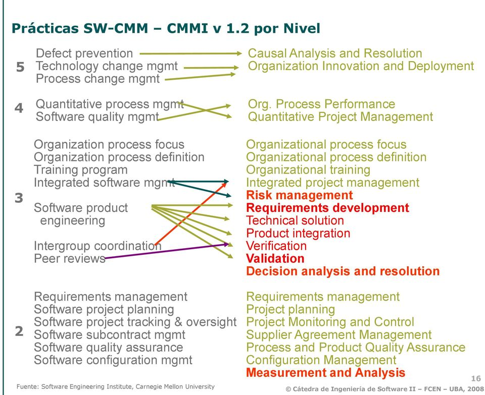 program Integrated software mgmt Software product engineering Intergroup coordination Peer reviews Causal Analysis and Resolution Organization Innovation and Deployment Org.