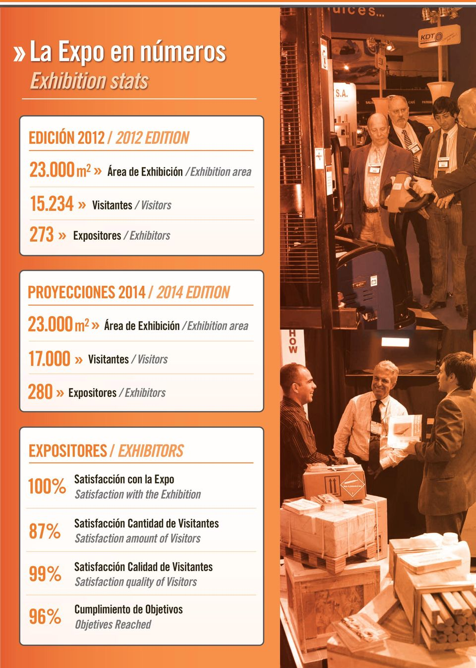 000» 280» Visitantes / Visitors Expositores / Exhibitors EXPOSITORES / EXHIBITORS 100% 87% 99% 96% Satisfacción con la Expo Satisfaction with the
