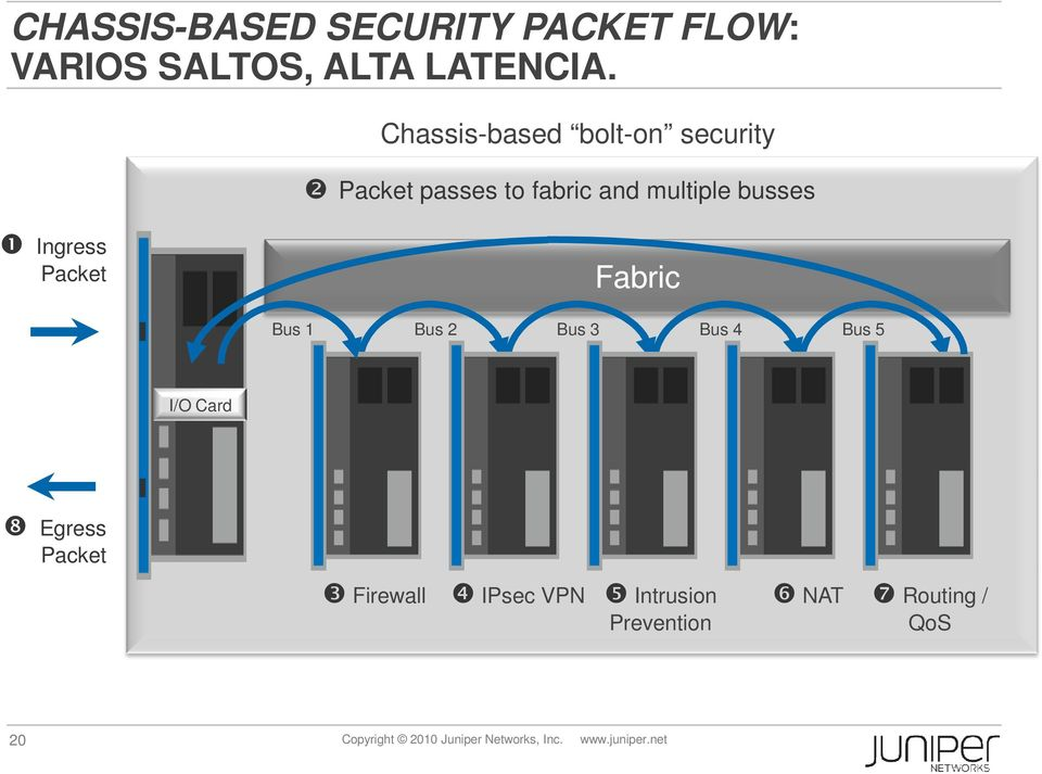 Packet Fabric Bus 1 Bus 2 Bus 3 Bus 4 Bus 5 I/O Card ❽ Egress Packet ❸ Firewall ❹
