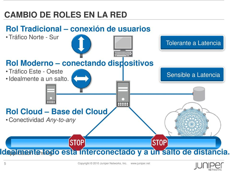 Sensible a Latencia Rol Cloud Base del Cloud Conectividad Any-to-any Idealmente Application