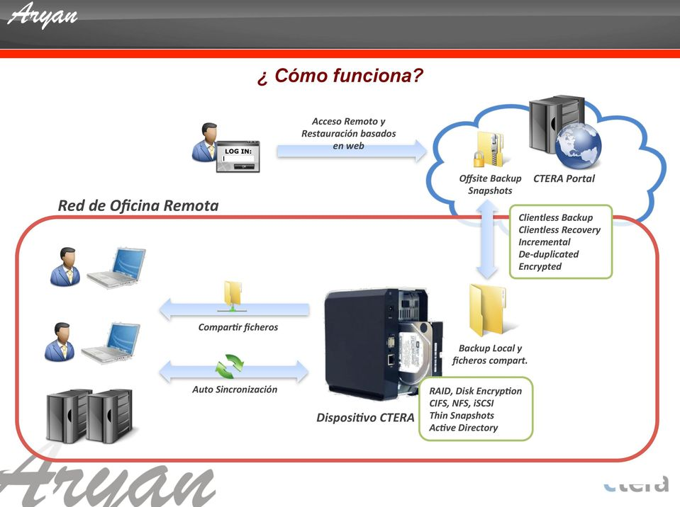 Snapshots CTERA Portal Clientless Backup Clientless Recovery Incremental De- duplicated