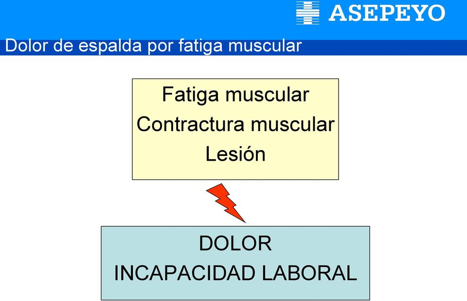 muscular Contractura