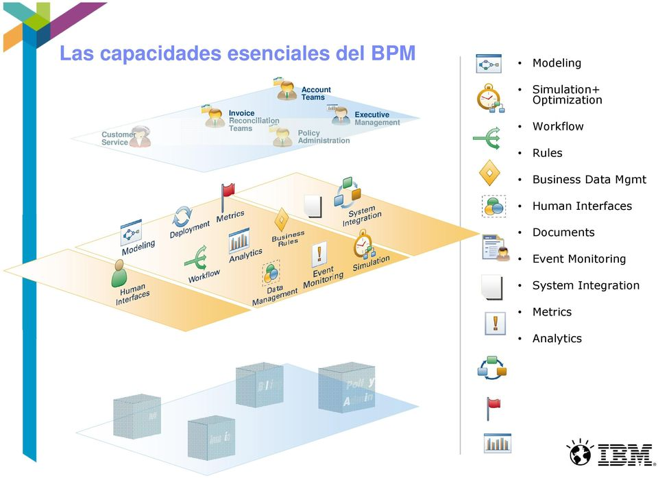 Management Simulation+ Optimization Workflow Rules Business Data Mgmt
