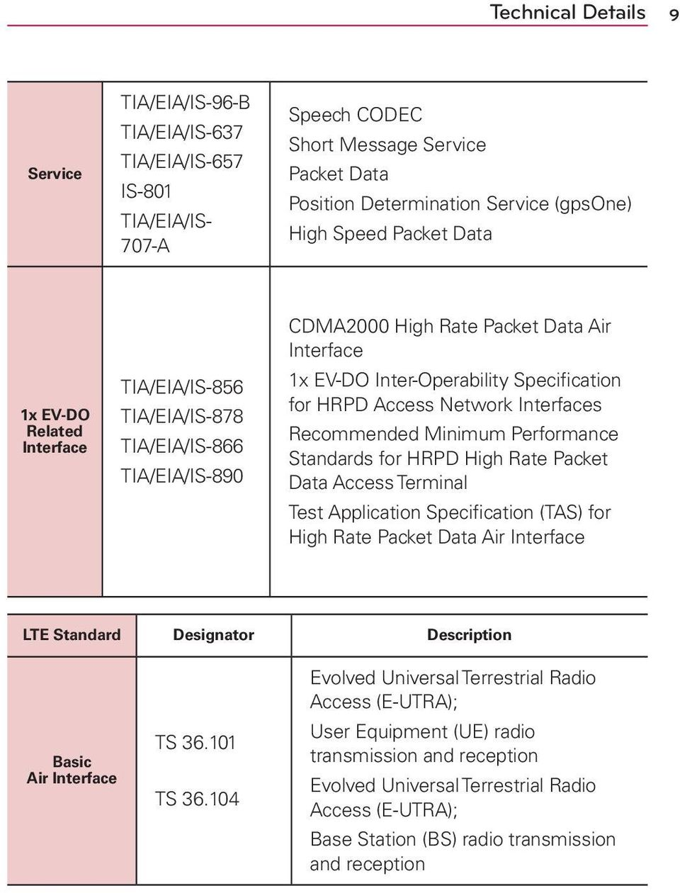 Access Network Interfaces Recommended Minimum Performance Standards for HRPD High Rate Packet Data Access Terminal Test Application Specification (TAS) for High Rate Packet Data Air Interface LTE