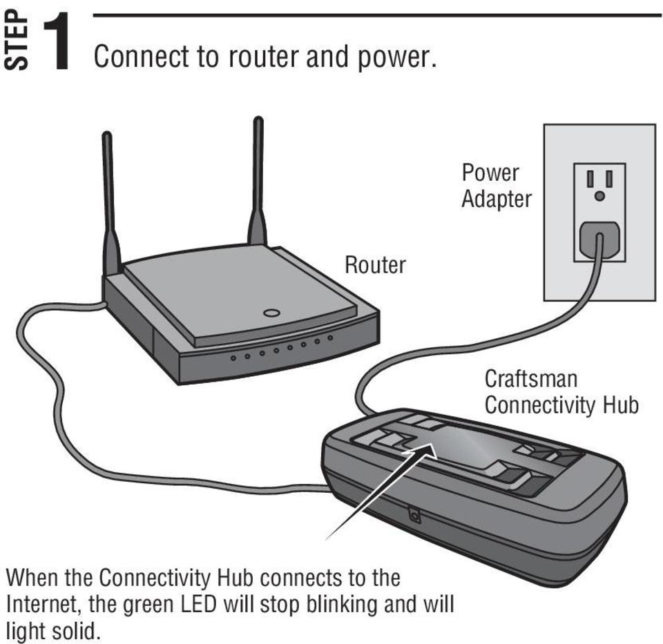 When the Connectivity Hub connects to the
