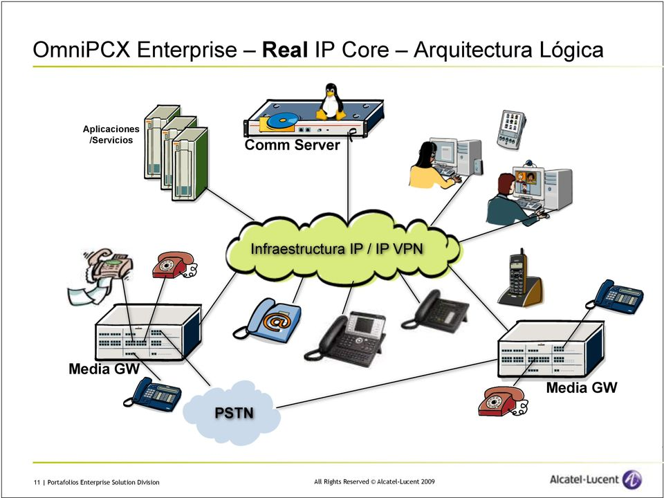 Infraestructura IP / IP VPN Media GW PSTN