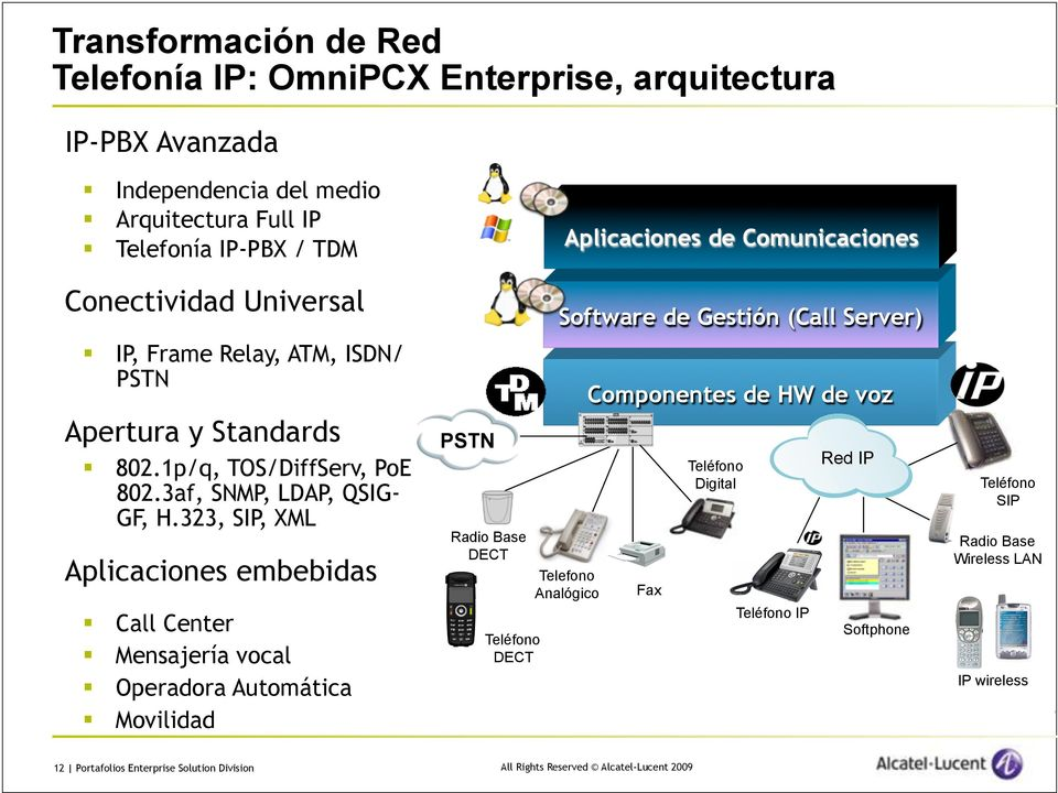 323, SIP, XML Aplicaciones embebidas Call Center Mensajería vocal Operadora Automática Movilidad PSTN Radio Base DECT Teléfono DECT Software de Gestión (Call Server) Software