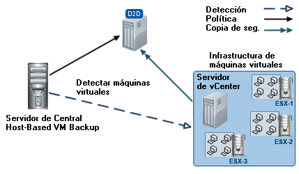 Funcionamiento de CA ARCserve Central Host-Based VM Backup Funcionamiento de CA ARCserve Central Host-Based VM Backup CA ARCserve Central Host-Based VM Backup le permite proteger máquinas virtuales