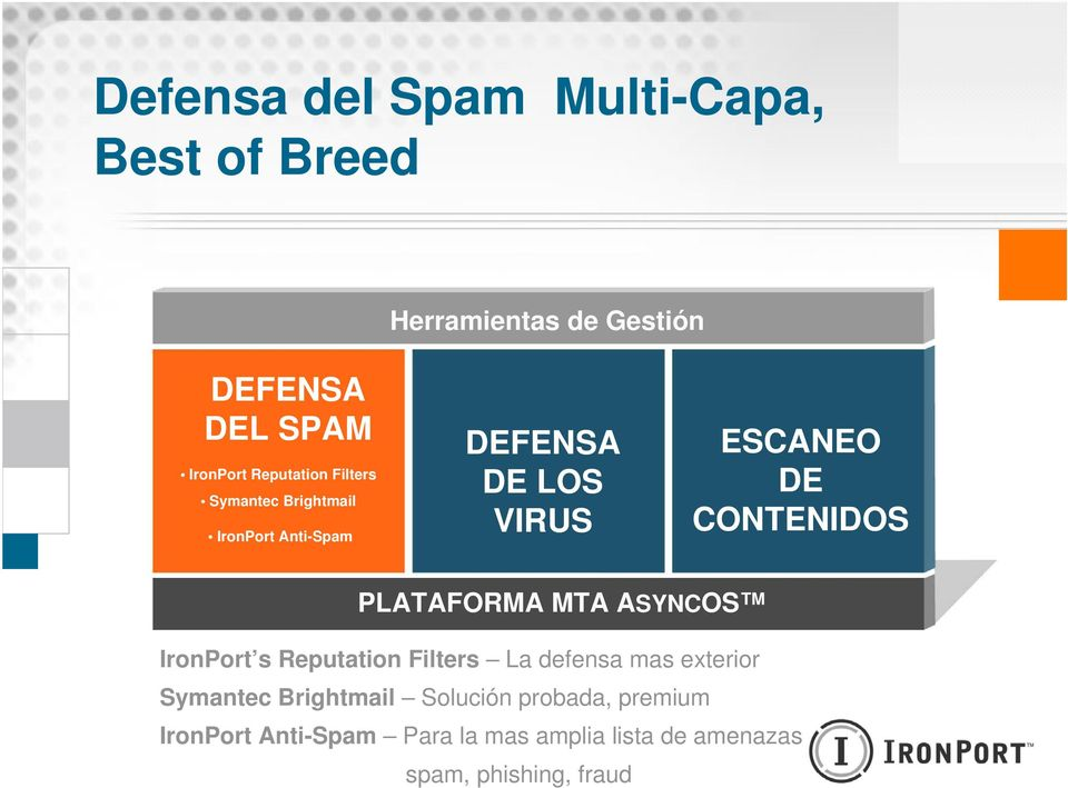 PLATAFORMA MTA ASYNCOS IronPort s Reputation Filters La defensa mas exterior Symantec