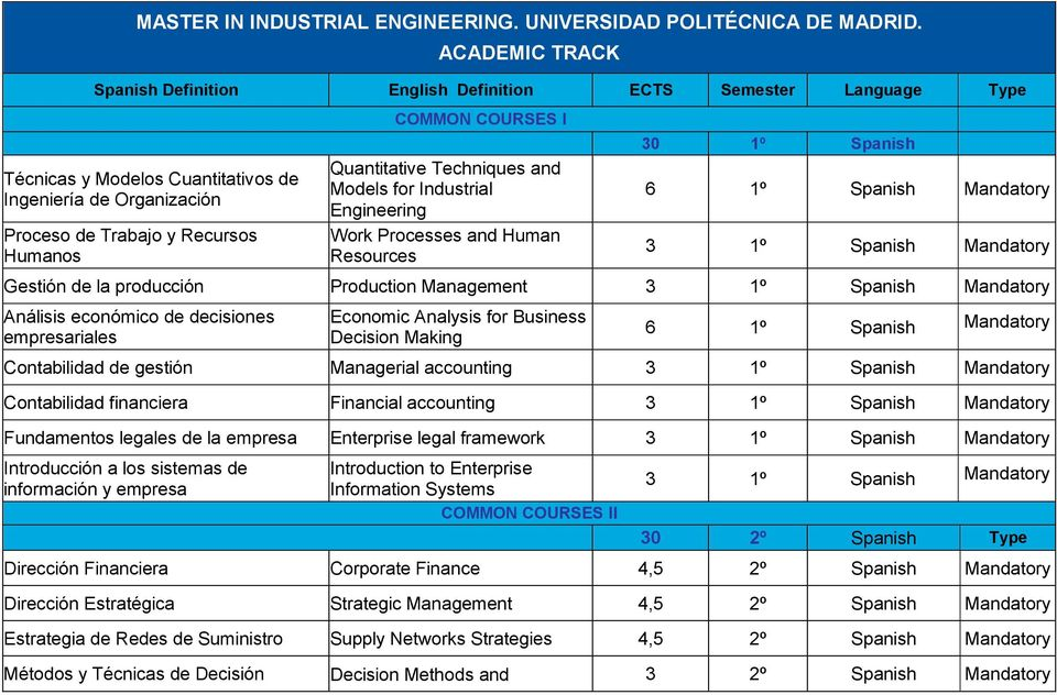 Quantitative Techniques and Models for Industrial Engineering Work Processes and Human Resources 30 1º 6 1º 3 1º Gestión de la producción Production 3 1º Análisis económico de decisiones
