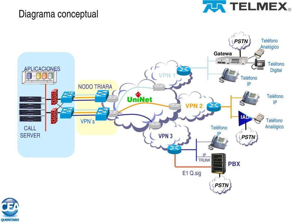 Digital VPN 2 Teléfono IP CALL SERVER VPN s VPN 3