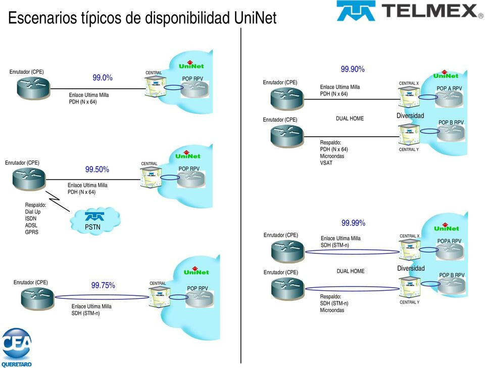 50% CENTRAL POP RPV Respaldo: PDH (N x 64) Microondas VSAT CENTRAL Y Enlace Ultima Milla PDH (N x 64) Respaldo: Dial Up ISDN ADSL GPRS PSTN Enrutador (CPE)