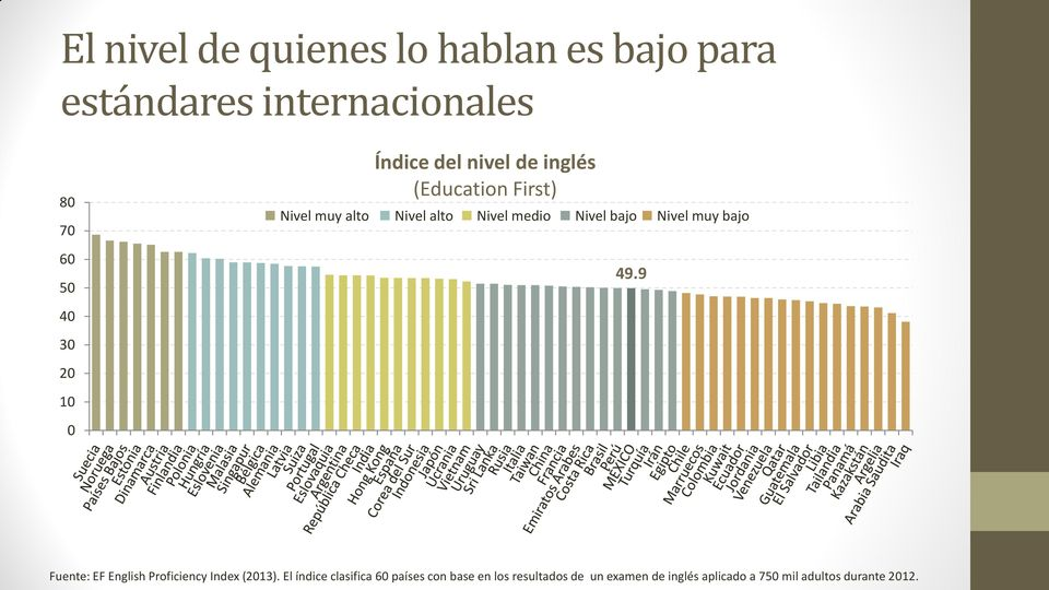 bajo 49.9 40 30 20 10 0 Fuente: EF English Proficiency Index (2013).