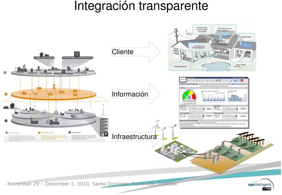 Integración transparente Programmable Communicating Thermostats PCs and home area network displays i Rooftop Solar provides renewable energ y coincident with peak