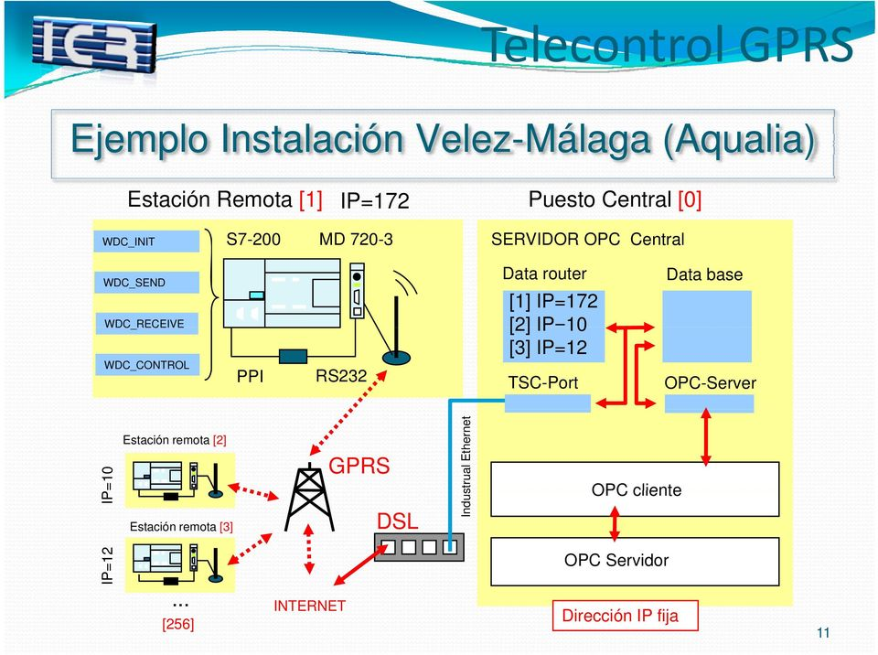 router [1] IP=172 [2] IP=10 [3] IP=12 TSC-Port Data base OPC-Server =10 IP P=12 IP Estación remota [2]