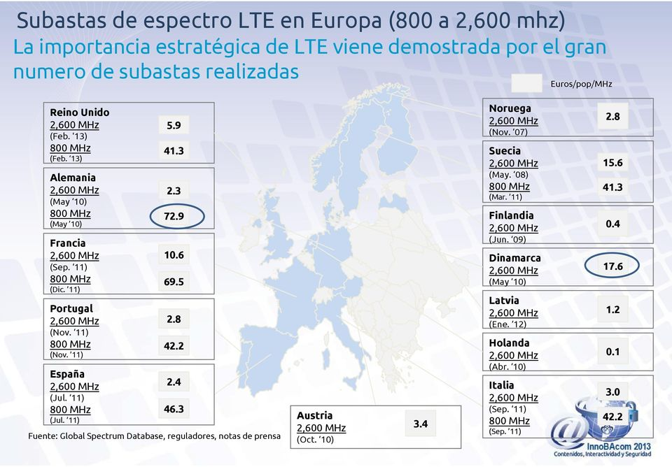 11) 800 MHz (Jul. 11) 5.9 41.3 2.3 72.9 10.6 69.5 2.8 42.2 2.4 46.3 Fuente: Global Spectrum Database, reguladores, notas de prensa Austria (Oct. 10) 3.4 Noruega (Nov.