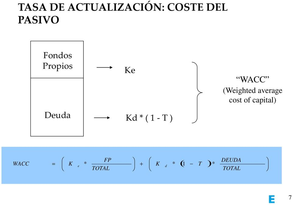WACC (Weighted average cost of capital)