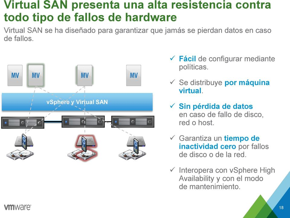 Se distribuye por máquina virtual. vsphere y Virtual SAN Sin pérdida de datos en caso de fallo de disco, red o host.