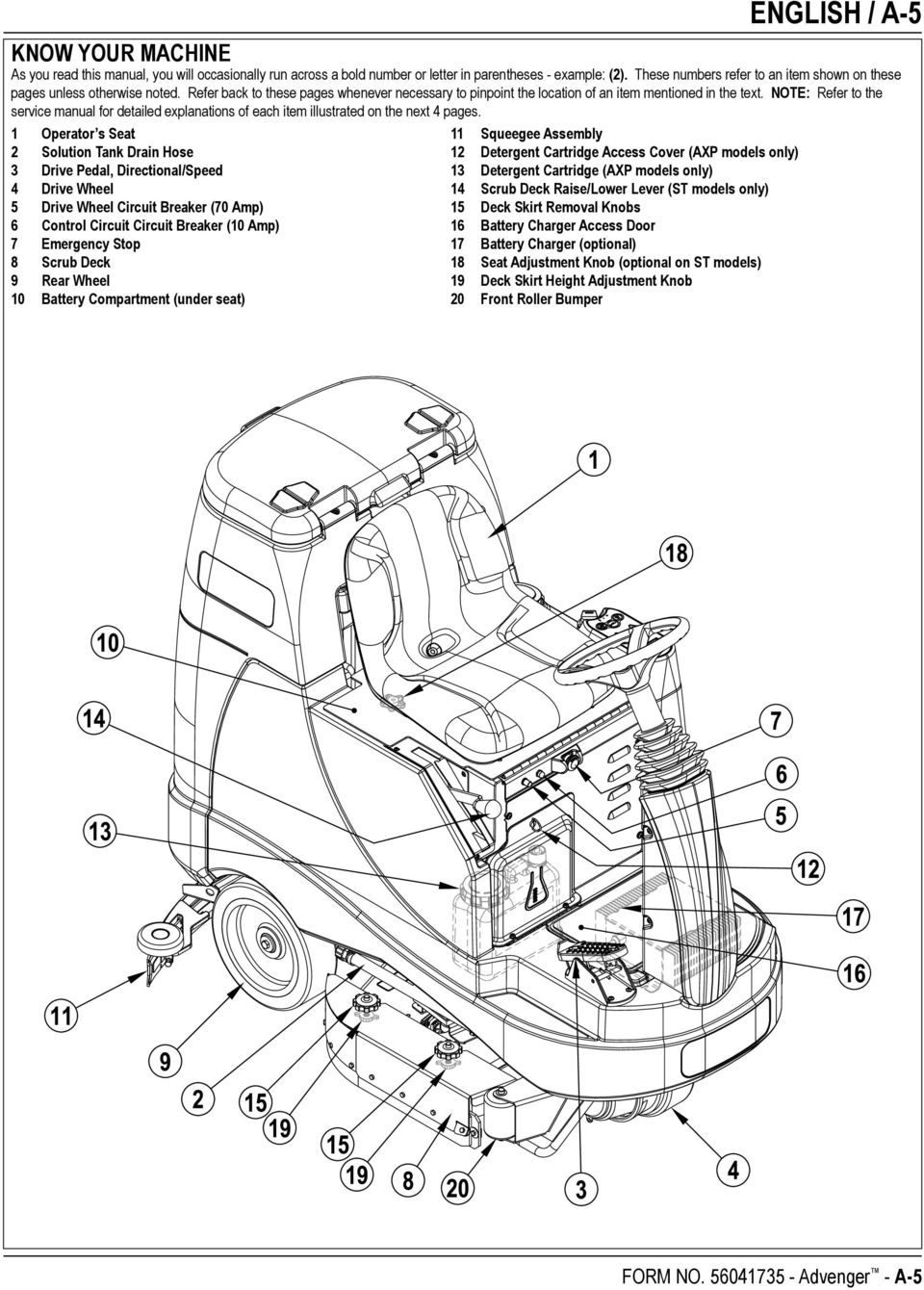 NOTE: Refer to the service manual for detailed explanations of each item illustrated on the next 4 pages.