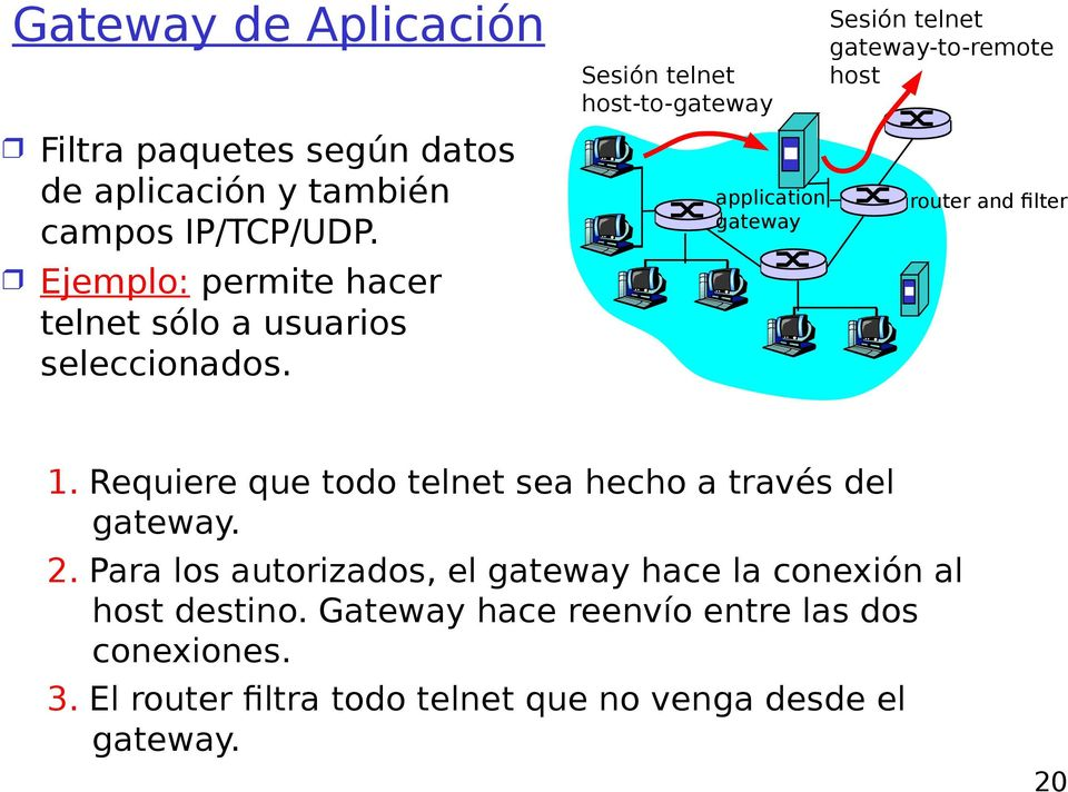 Sesión telnet host-to-gateway application gateway Sesión telnet gateway-to-remote host router and filter 1.