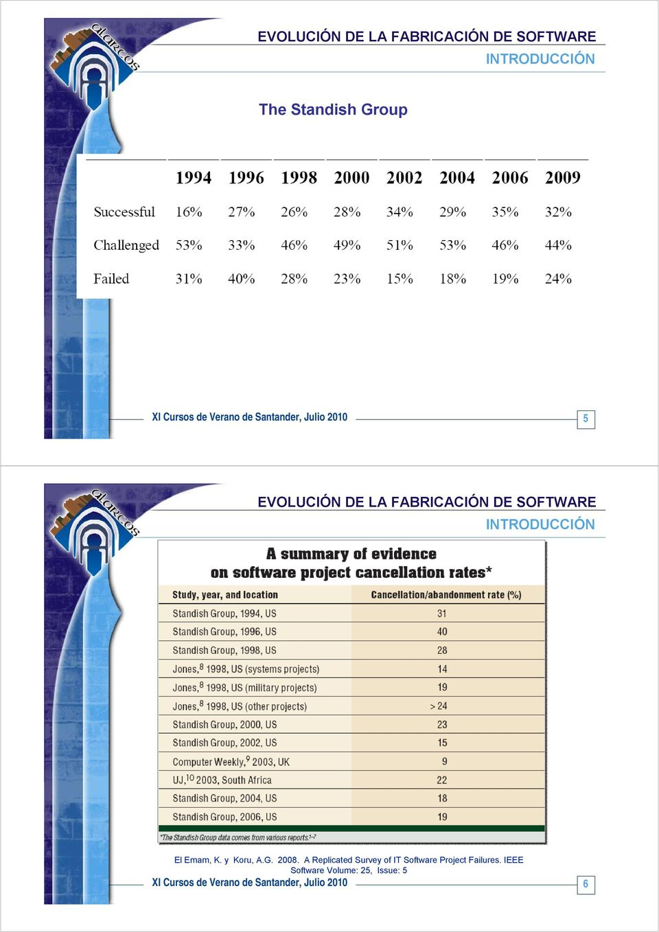 2008. A Replicated Survey of IT Software Project Failures.
