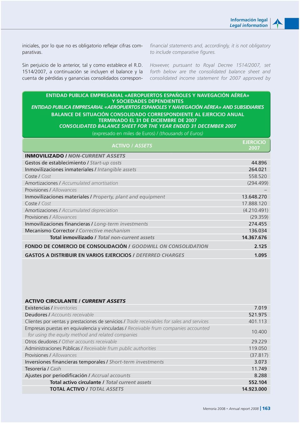 However, pursuant to Royal Decree 1514/2007, set forth below are the consolidated balance sheet and consolidated income statement for 2007 approved by ENTIDAD PUBLICA EMPRESARIAL «AEROPUERTOS