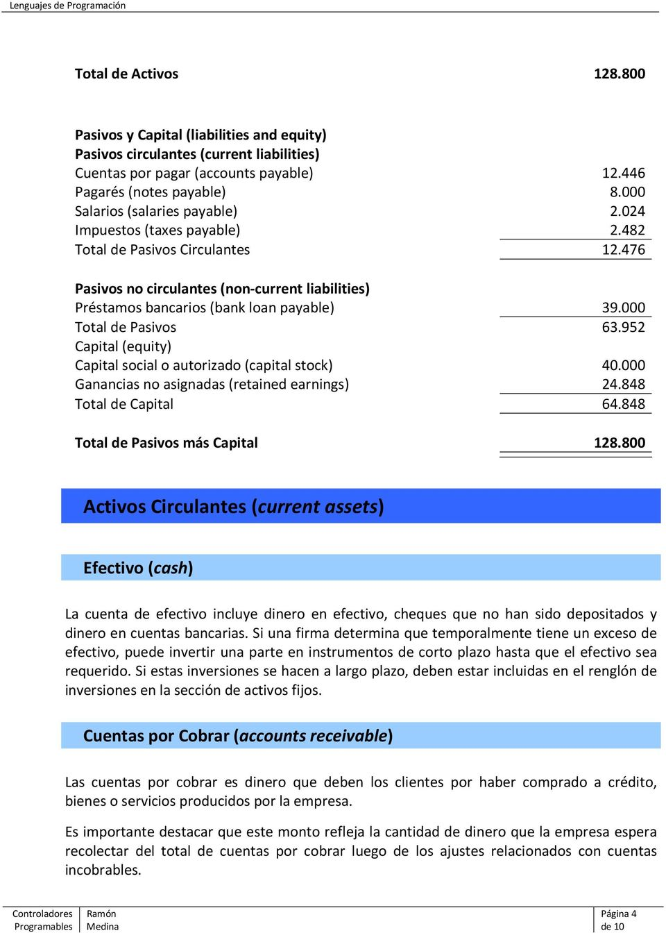 000 Total de Pasivos 63.952 Capital (equity) Capital social o autorizado (capital stock) 40.000 Ganancias no asignadas (retained earnings) 24.848 Total de Capital 64.
