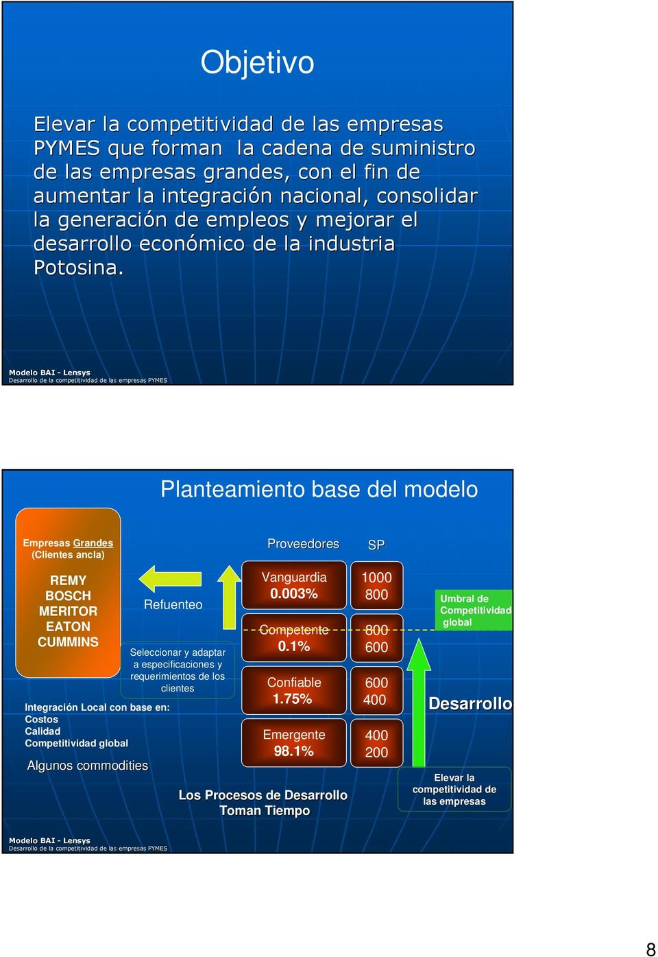 Planteamiento base del modelo Empresas Grandes (Clientes ancla) REMY BOSCH MERITOR EATON CUMMINS Integración Local con base en: Costos Calidad Competitividad global Algunos commodities